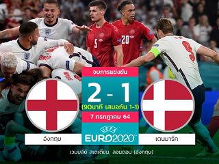 ฟุตบอลยูโร 2020 อังกฤษ 2-1 เดนมาร์ก